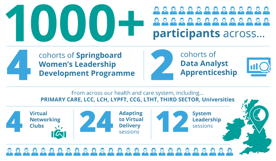 1000+participants across… 4cohorts of Springboard Women's Leadership Development Programme 2 cohorts of Data Analyst Apprenticeship 24 Adapting to Virtual Delivery sessions 12 System Leadership sessions 4 Virtual Networking Clubs From across our health and care system, including… PRIMARY CARE LCH LCC LYPFT THIRD SECTOR CCG LTHT Universities