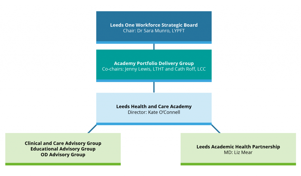 Leeds One Workforce Strategic Board Chair: Dr Sara Munro, LYPFT > Academy Portfolio Delivery Group Co-chairs: Jenny Lewis, LTHT and Cath Roff, LCC > Leeds Health and Care Academy Director: Kate O'Connell > Clinical and Care Advisory Group Educational Advisory Group OD Advisory Group > Leeds Academic Health Partnership MD: Liz Mear